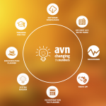 AVN App Suite Dashboard